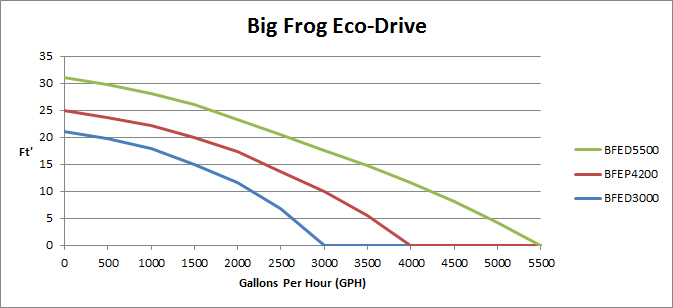 Anjon Big Frog ECO Drive Pond Pumps